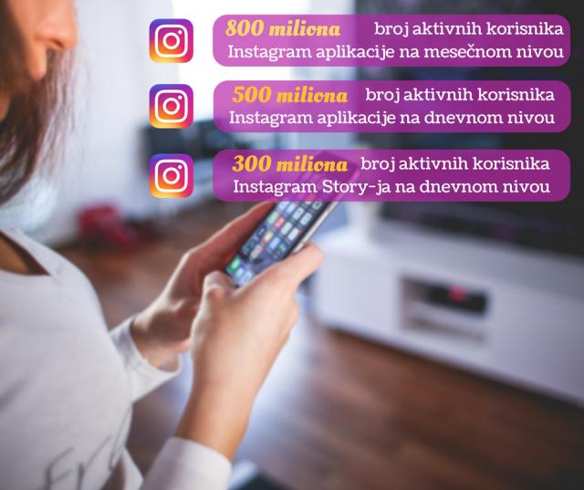 Statistika Instagrama