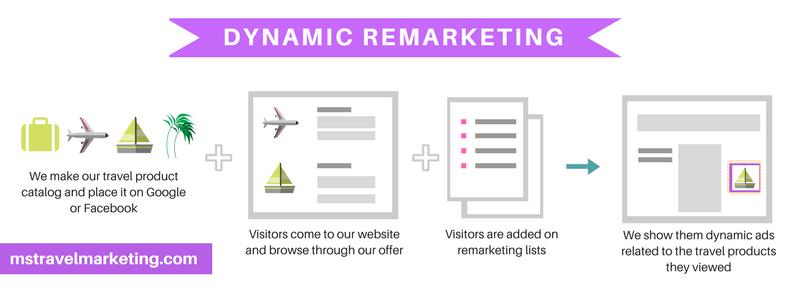 dynamic remarketing in digital travel marketing
