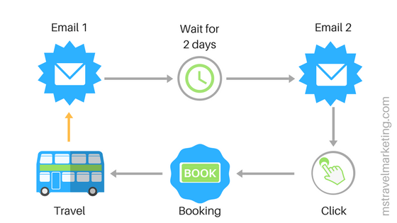email marketing automation in digital travel marketing