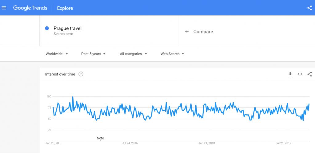 tourism market research - google trends
