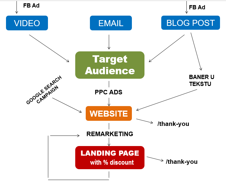 hotel sales funnel example